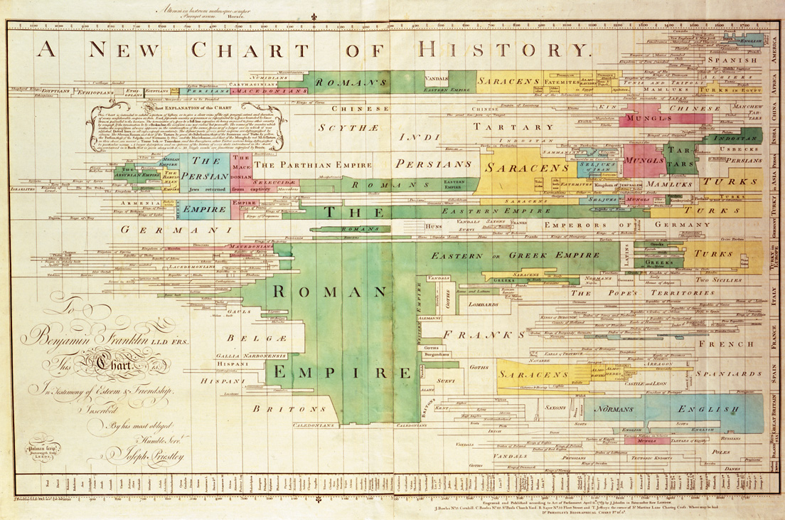 chart+of+history