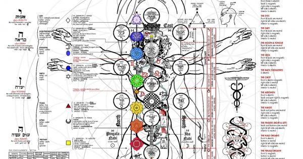 A fascinating illustration of the occult anatomy of man - Aleph